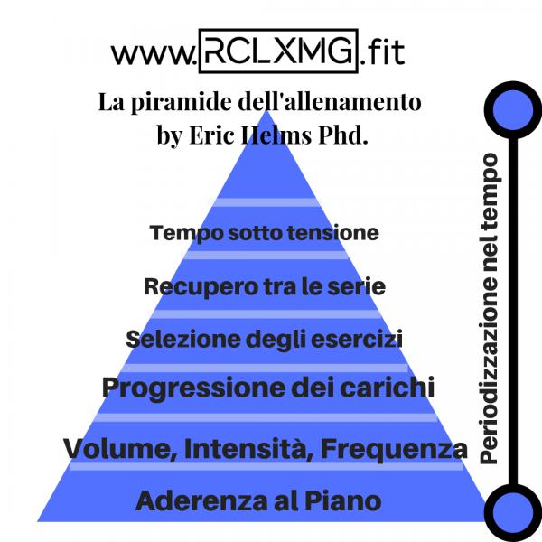 la piramide dell'allenamento eric helms