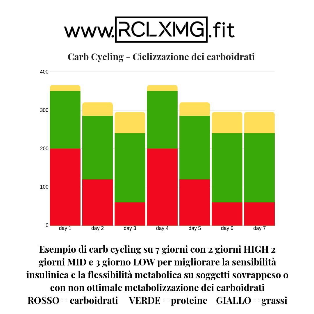 carb cycling ciclizzazione carboidrati