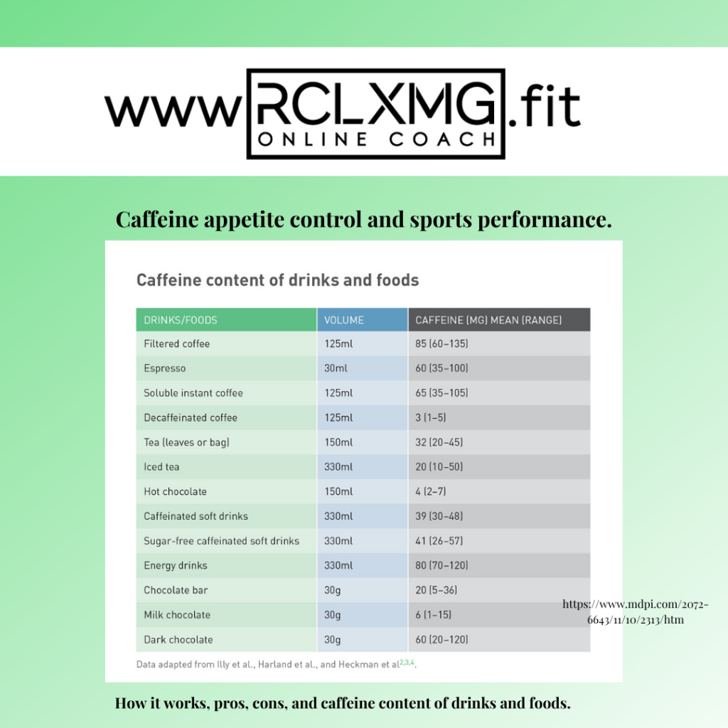 Caffeine appetite control and sports performance.