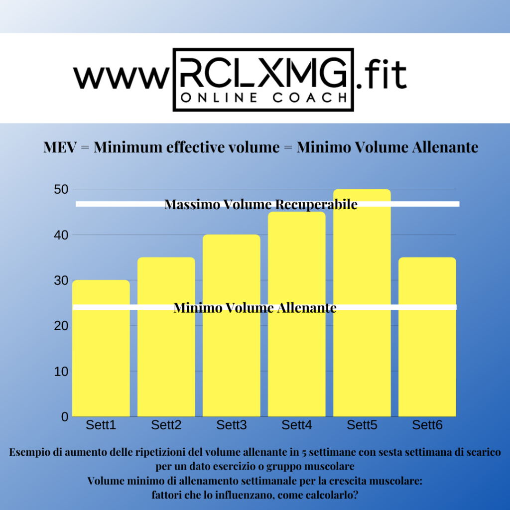 MEV = Minimum effective volume, il Minimo Volume allenante